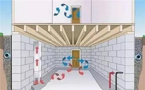 给排水——地下室排水系统设计